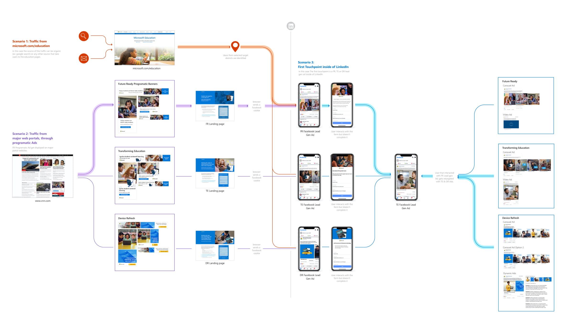 Social Media Retargeting Campaign Architecture
